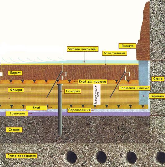Схема укладки штучного паркета